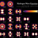 hidrogeno uhin funtzioa
